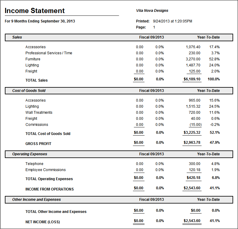Ytd Profit Loss Statement Template from manuals.designmanager.com
